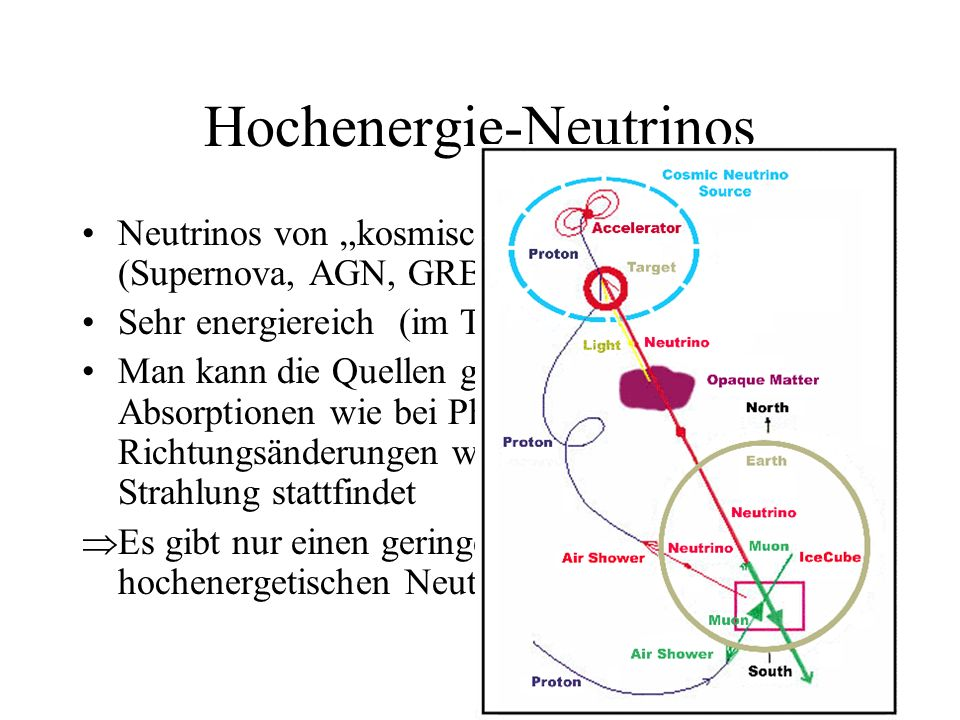 Hochenergie-Neutrinos