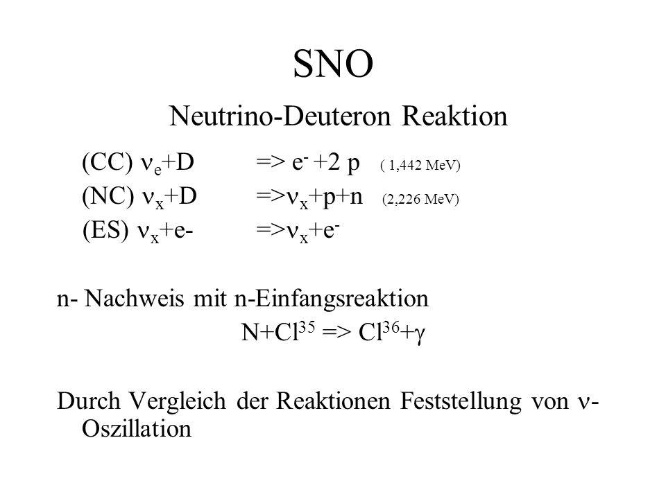 SNO Neutrino-Deuteron Reaktion