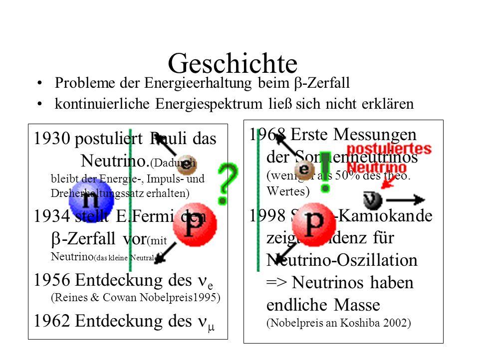 Geschichte Probleme der Energieerhaltung beim b-Zerfall. kontinuierliche Energiespektrum ließ sich nicht erklären.