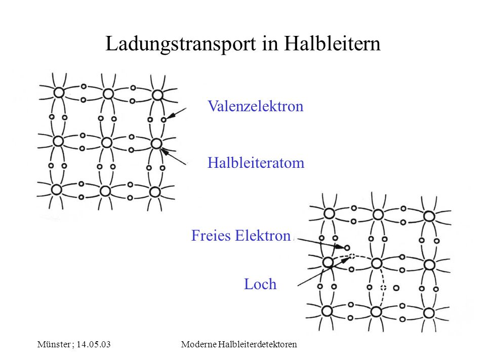 Ladungstransport in Halbleitern