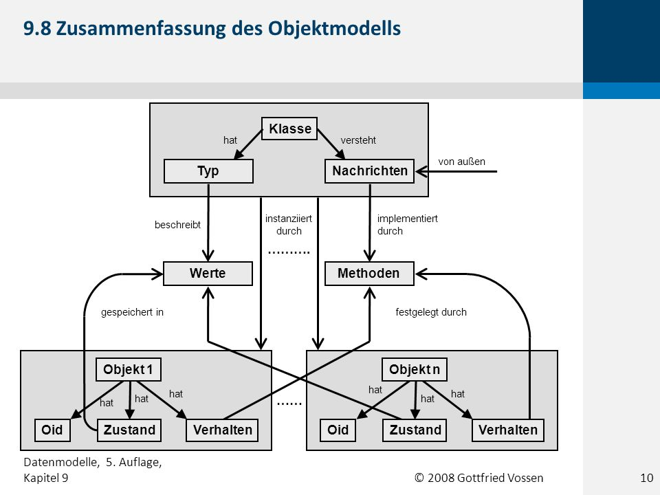 9.8 Zusammenfassung des Objektmodells