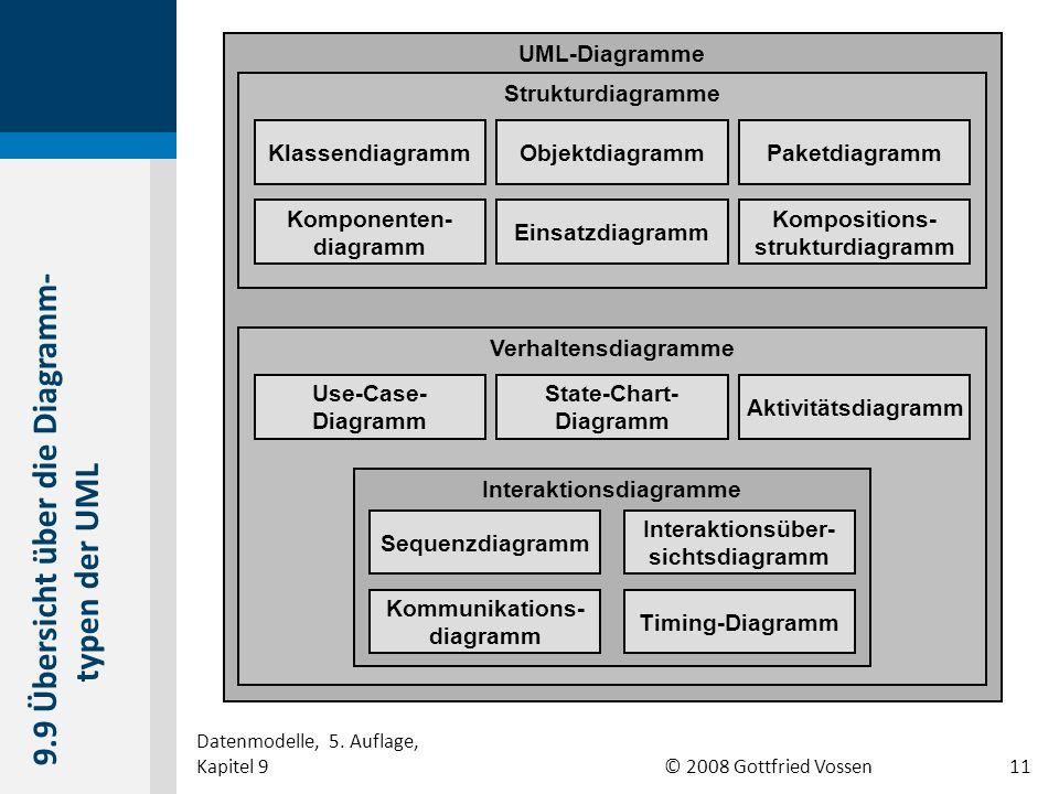9.9 Übersicht über die Diagramm-typen der UML