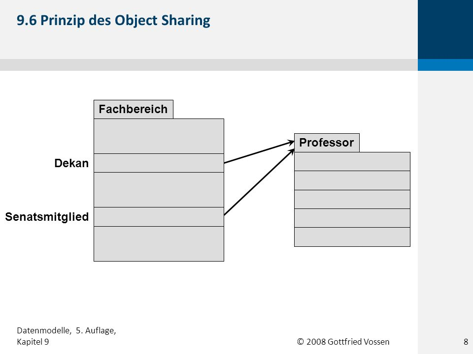 9.6 Prinzip des Object Sharing