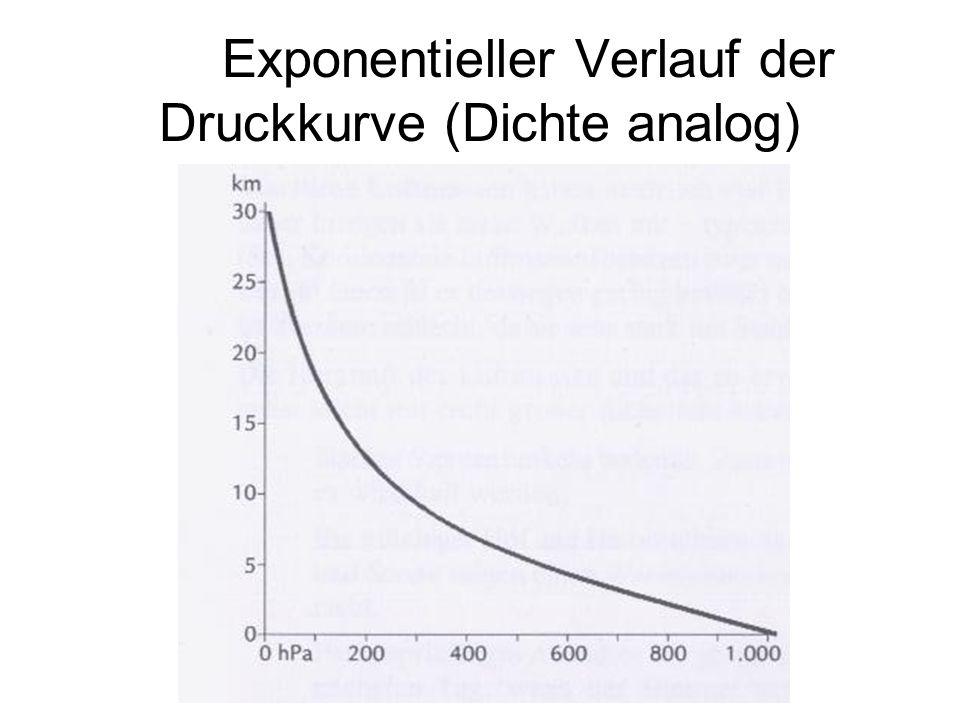 Exponentieller Verlauf der Druckkurve (Dichte analog)