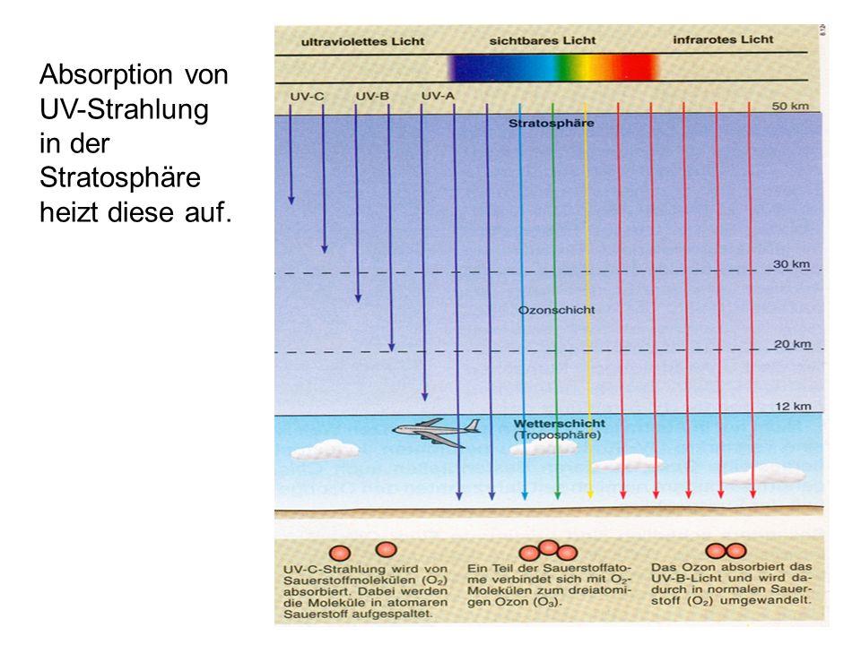 Absorption von UV-Strahlung in der Stratosphäre heizt diese auf.