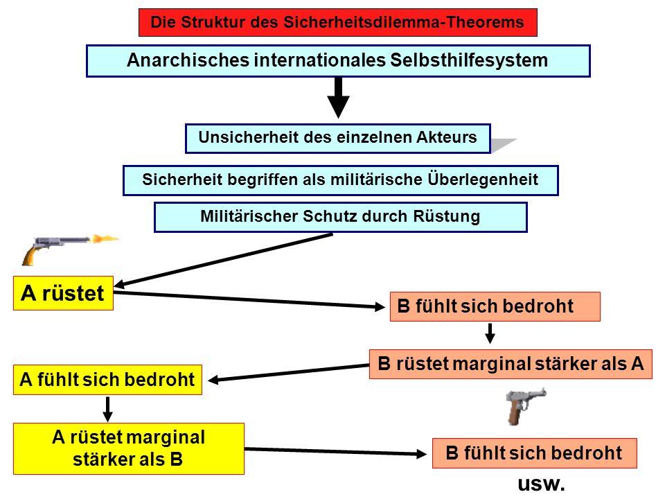 A rüstet usw. Anarchisches internationales Selbsthilfesystem