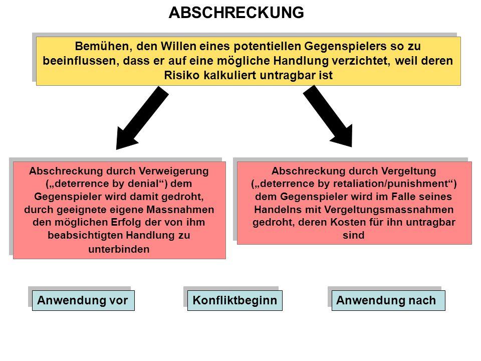 ABSCHRECKUNG