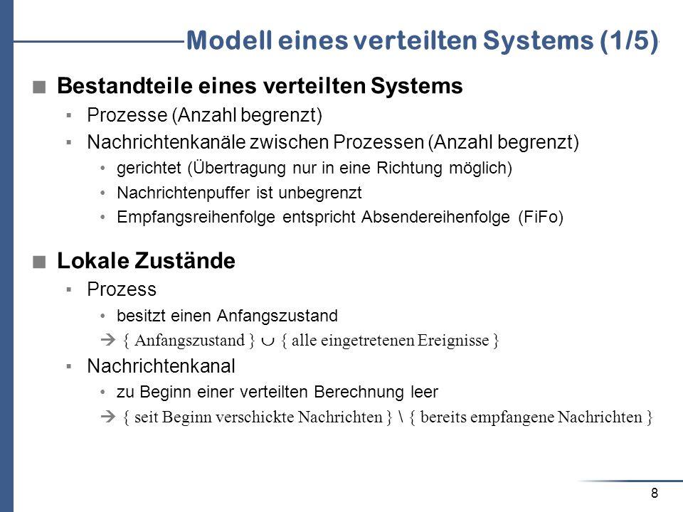 Modell eines verteilten Systems (1/5)