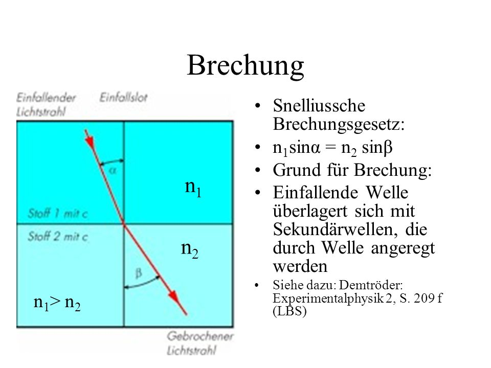 Brechung n1 n2 Snelliussche Brechungsgesetz: n1sinα = n2 sinβ