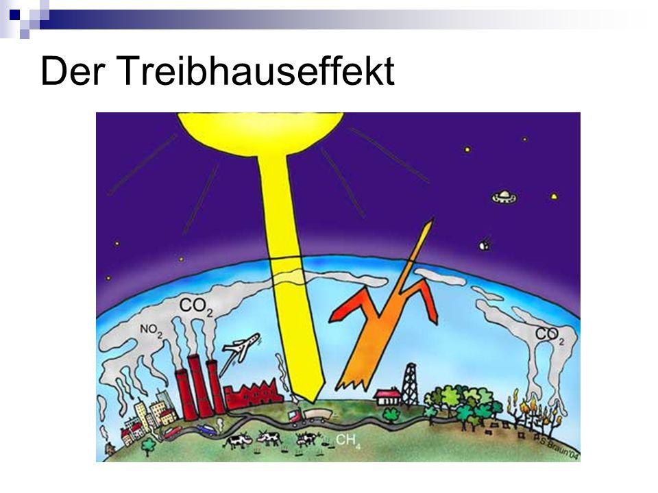 Der Treibhauseffekt