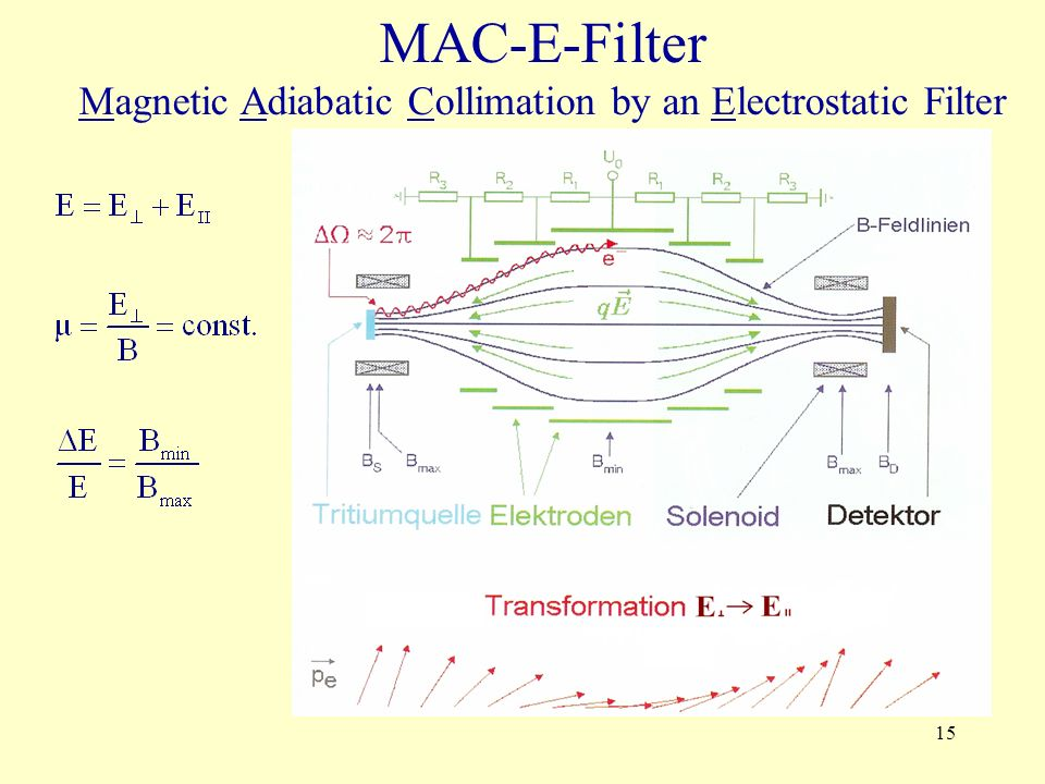 Magnetic Adiabatic Collimation by an Electrostatic Filter