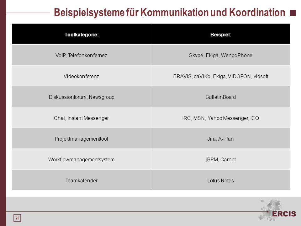 Beispielsysteme für Kommunikation und Koordination