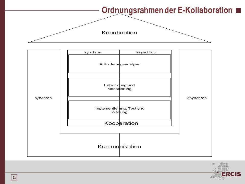 Ordnungsrahmen der E-Kollaboration