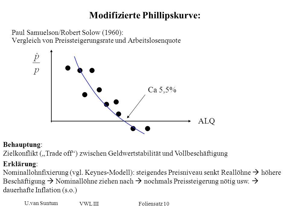 Modifizierte Phillipskurve: