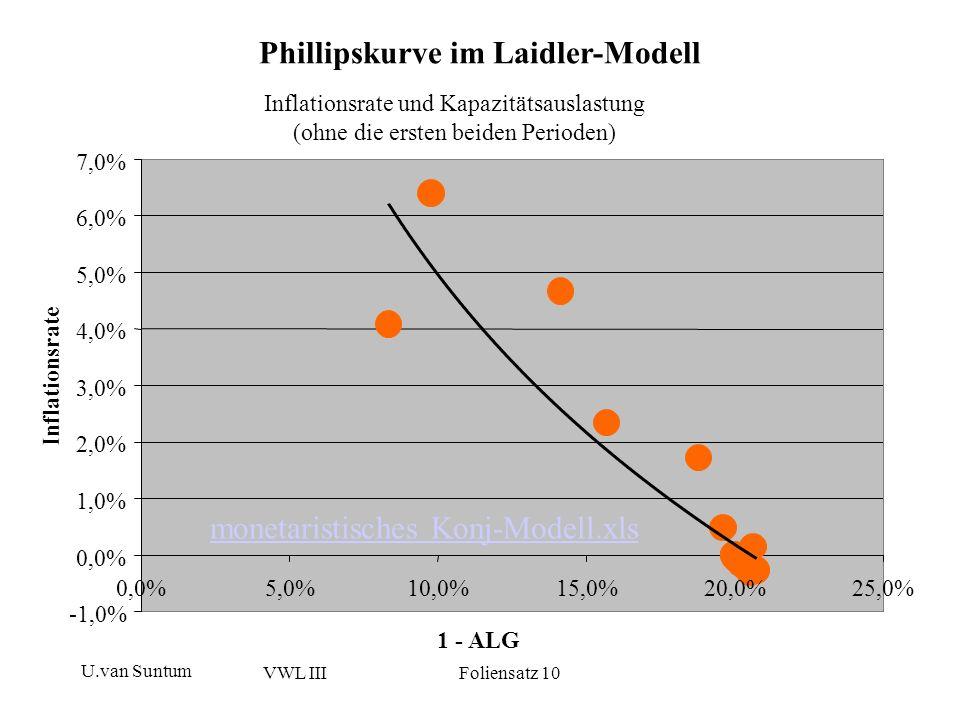 Phillipskurve im Laidler-Modell