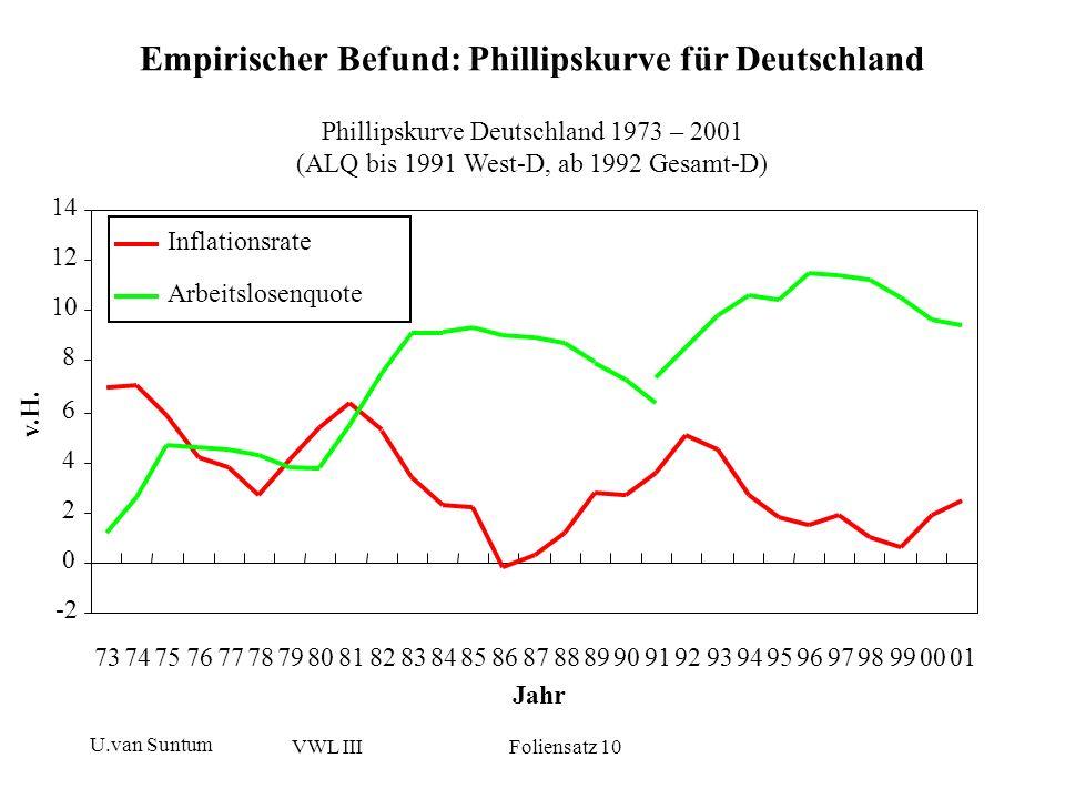 Empirischer Befund: Phillipskurve für Deutschland