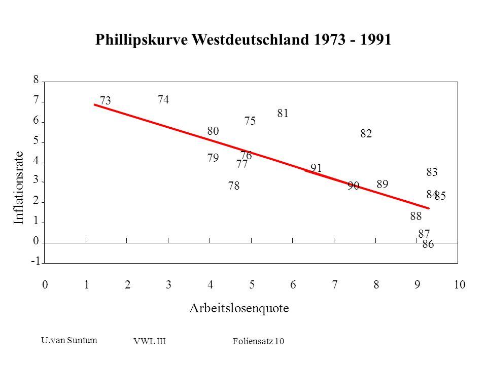 Phillipskurve Westdeutschland 1973 - 1991