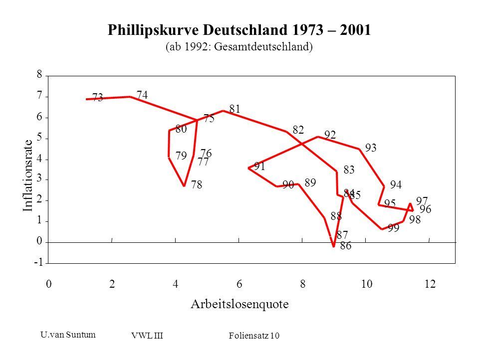 Phillipskurve Deutschland 1973 – 2001 (ab 1992: Gesamtdeutschland)