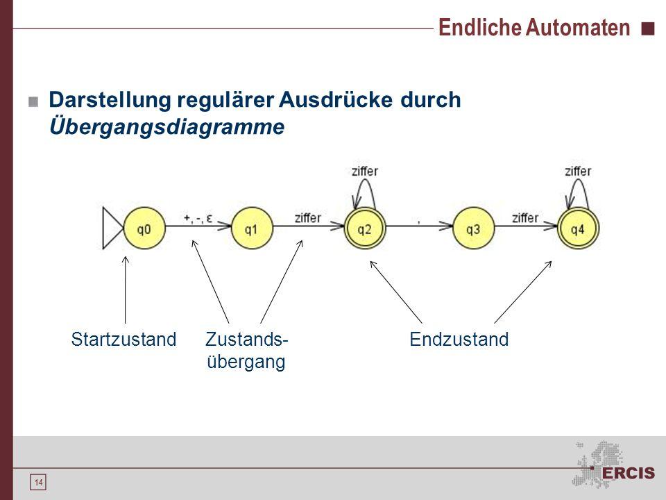 Endliche Automaten Darstellung regulärer Ausdrücke durch Übergangsdiagramme. Startzustand. Zustands-übergang.