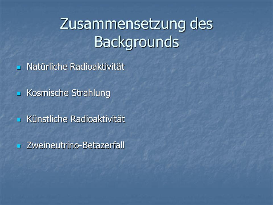 Zusammensetzung des Backgrounds