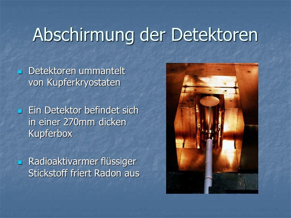Abschirmung der Detektoren