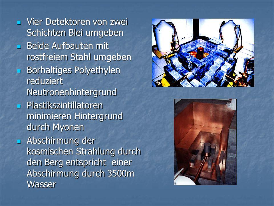 Vier Detektoren von zwei Schichten Blei umgeben