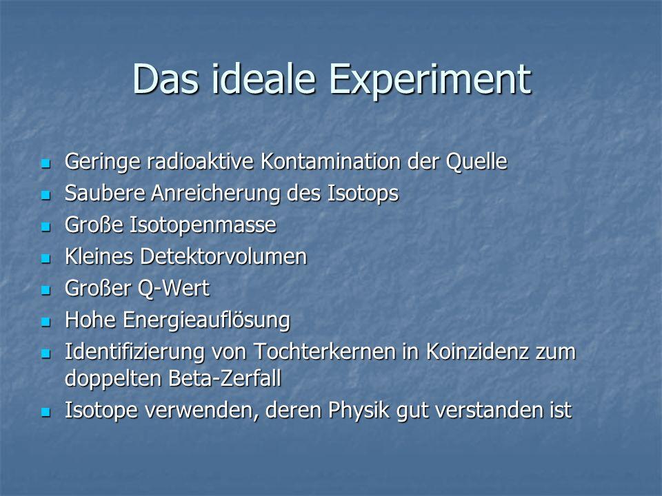 Das ideale Experiment Geringe radioaktive Kontamination der Quelle