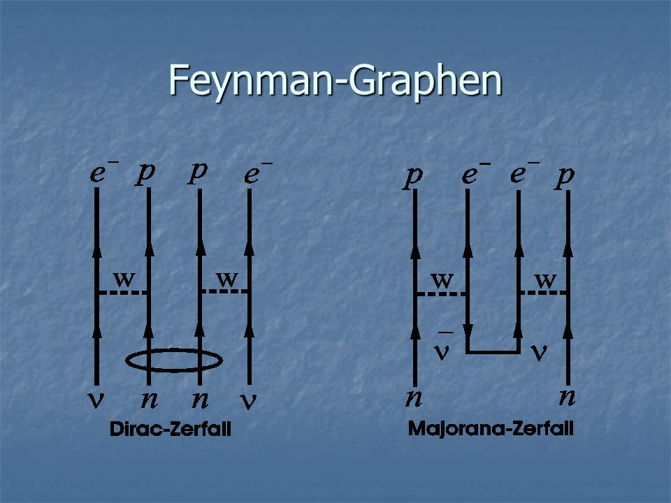 Feynman-Graphen