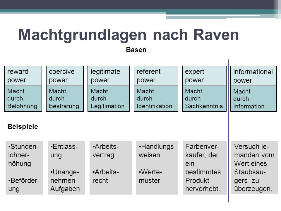 Machtgrundlagen nach Raven