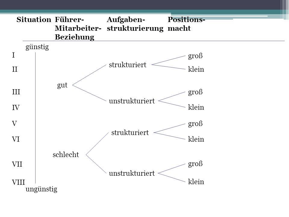 Situation Führer-Mitarbeiter- Beziehung. Aufgaben- strukturierung. Positions- macht. günstig.