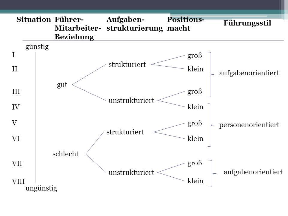 Situation Führer-Mitarbeiter- Beziehung. Aufgaben- strukturierung. Positions- macht. Führungsstil.