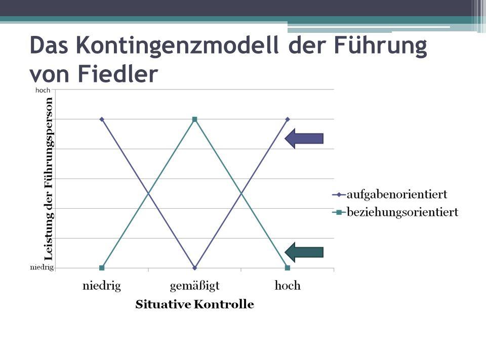 Das Kontingenzmodell der Führung von Fiedler