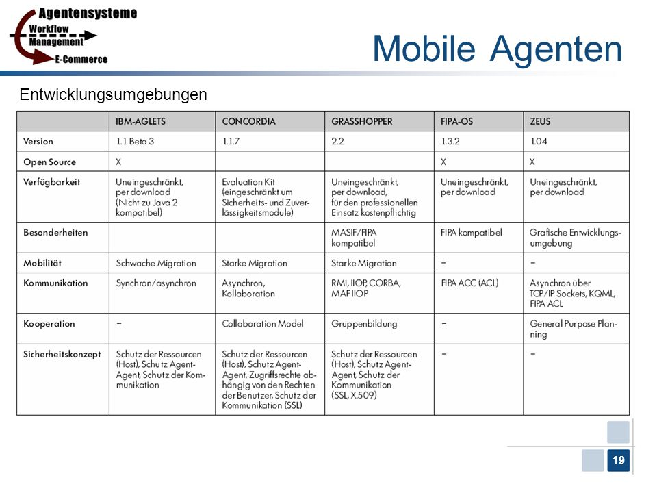 Mobile Agenten Entwicklungsumgebungen