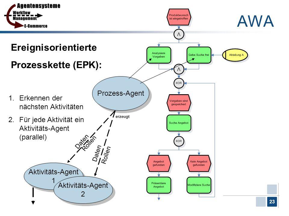 AWA Ereignisorientierte Prozesskette (EPK): Prozess-Agent