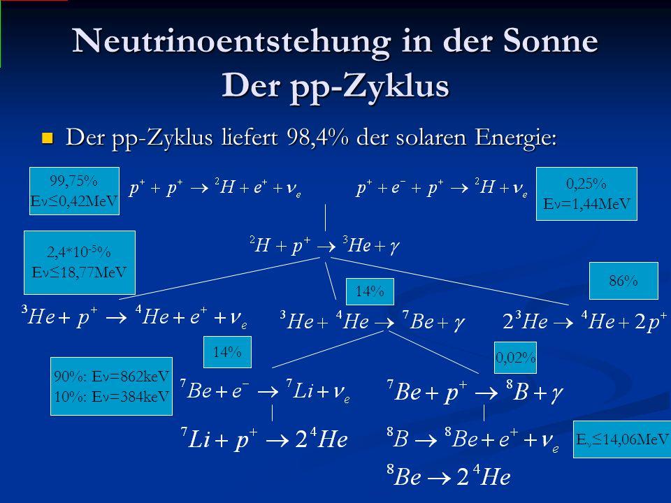 Neutrinoentstehung in der Sonne Der pp-Zyklus