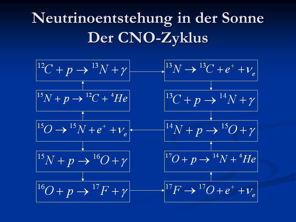Neutrinoentstehung in der Sonne Der CNO-Zyklus