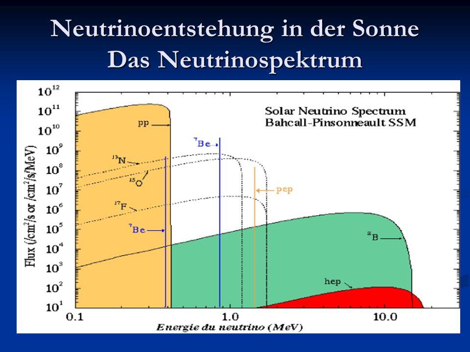 Neutrinoentstehung in der Sonne Das Neutrinospektrum