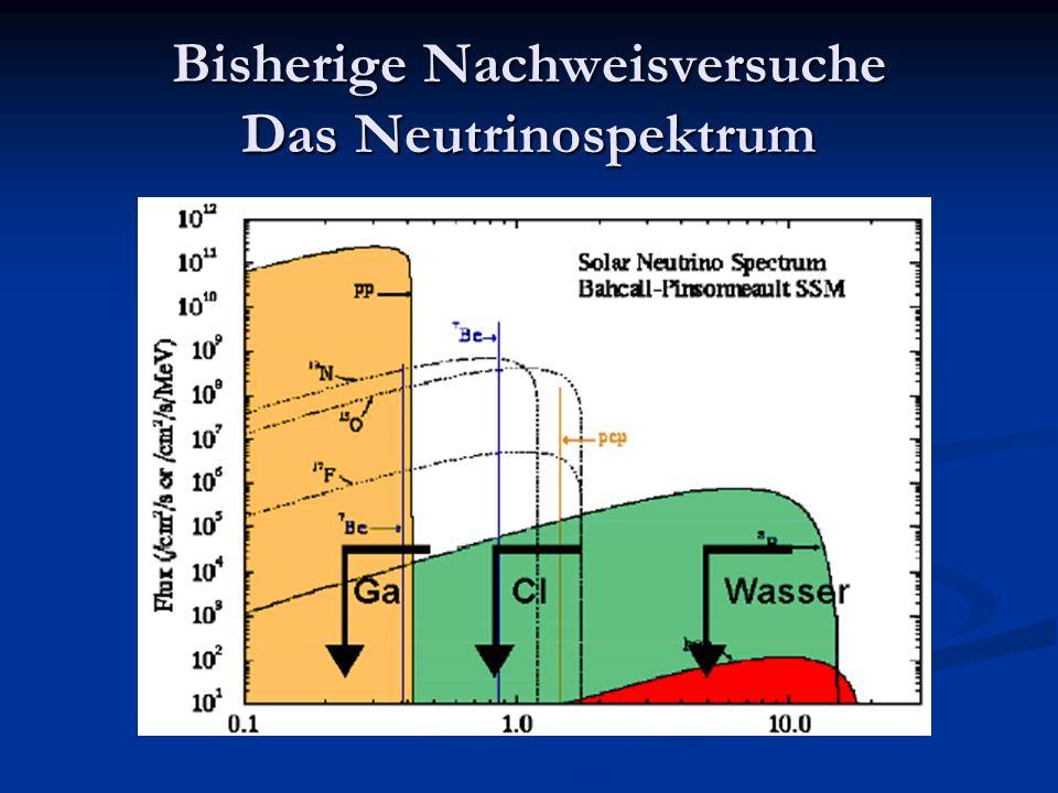 Bisherige Nachweisversuche Das Neutrinospektrum