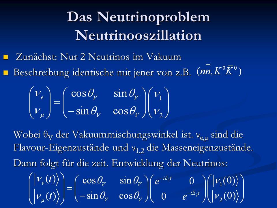 Das Neutrinoproblem Neutrinooszillation