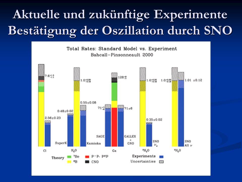 Aktuelle und zukünftige Experimente Bestätigung der Oszillation durch SNO
