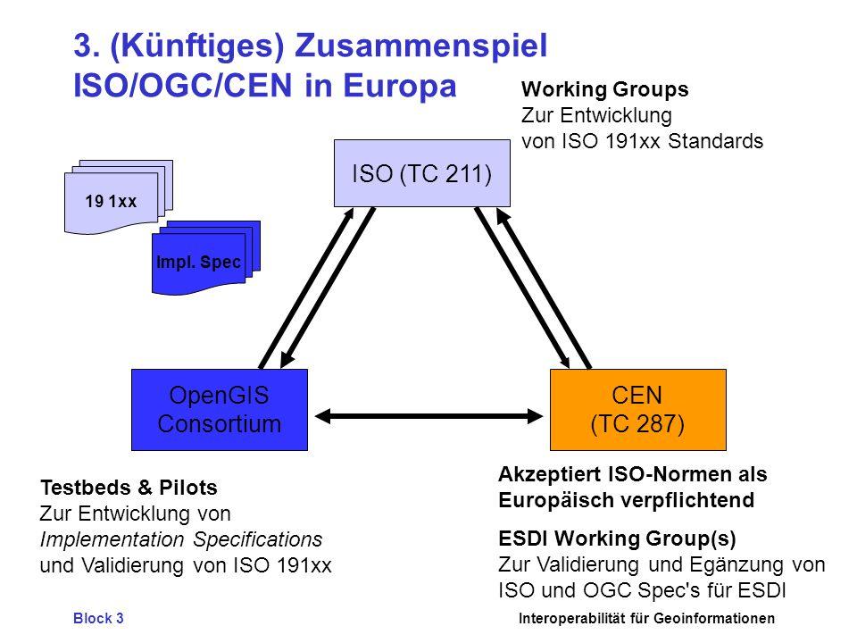 3. (Künftiges) Zusammenspiel ISO/OGC/CEN in Europa