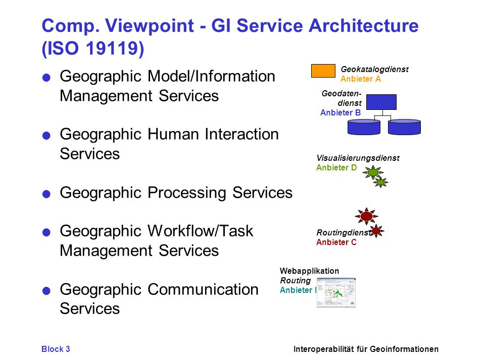 Comp. Viewpoint - GI Service Architecture (ISO 19119)
