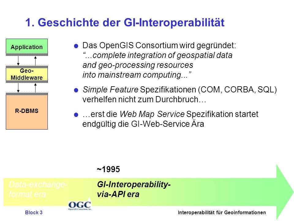 1. Geschichte der GI-Interoperabilität
