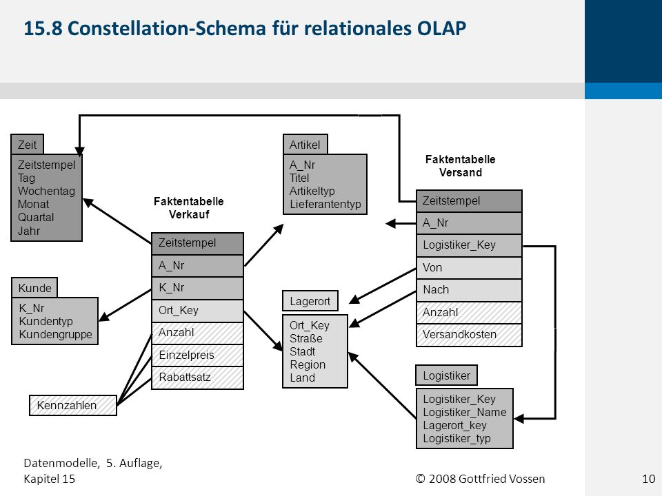 15.8 Constellation-Schema für relationales OLAP