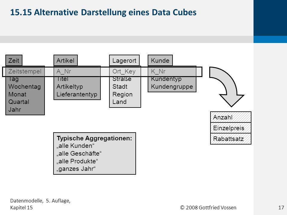 15.15 Alternative Darstellung eines Data Cubes