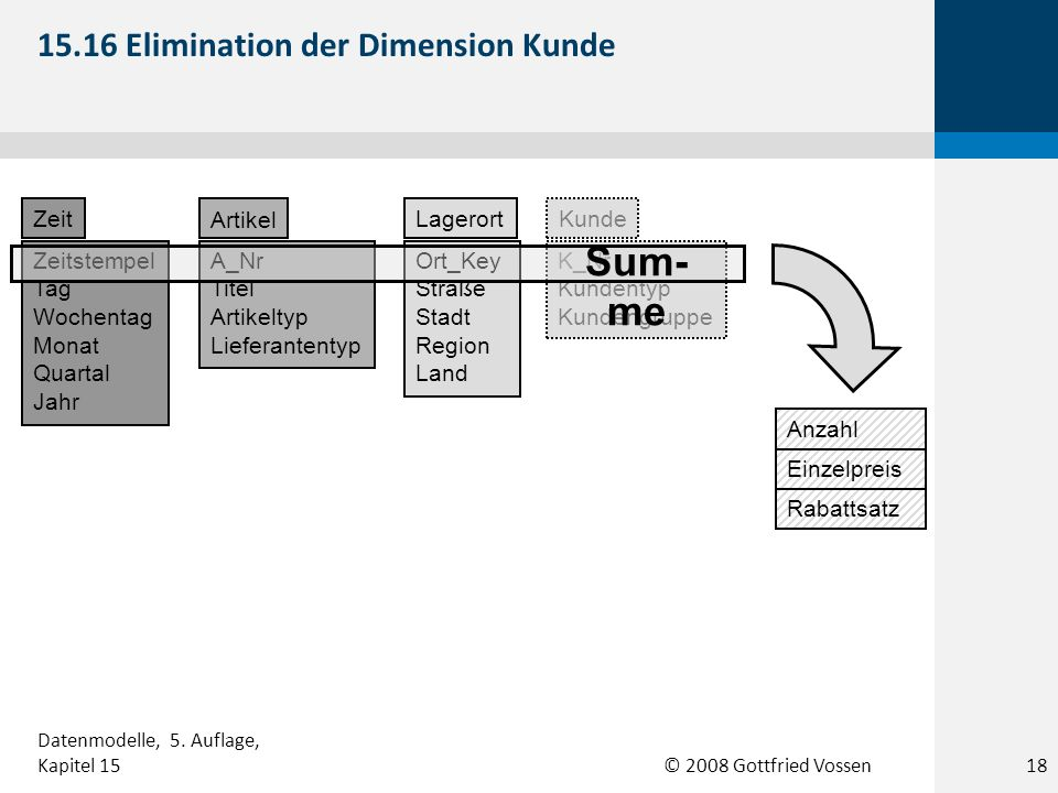 15.16 Elimination der Dimension Kunde