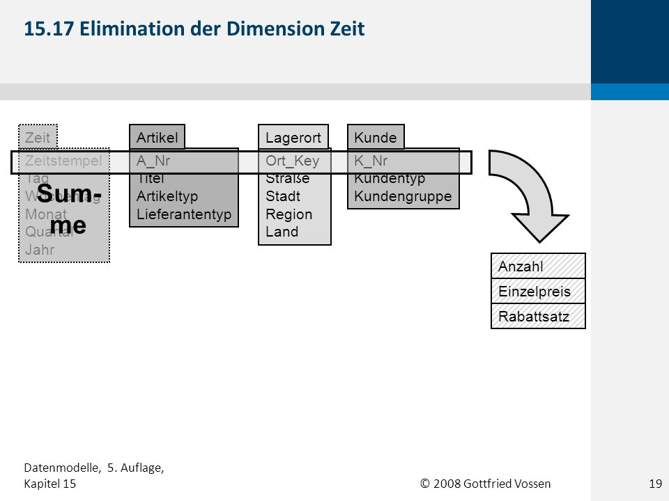 15.17 Elimination der Dimension Zeit