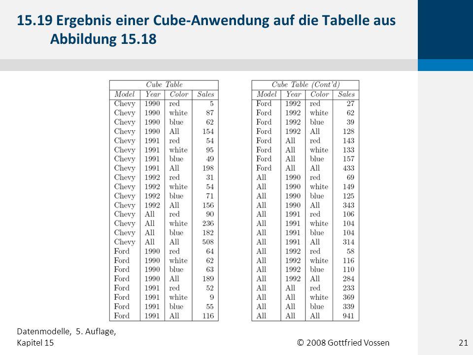 15. 19 Ergebnis einer Cube-Anwendung auf die Tabelle aus Abbildung 15