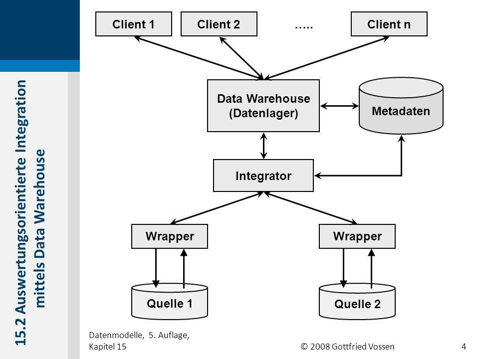 15.2 Auswertungsorientierte Integration mittels Data Warehouse