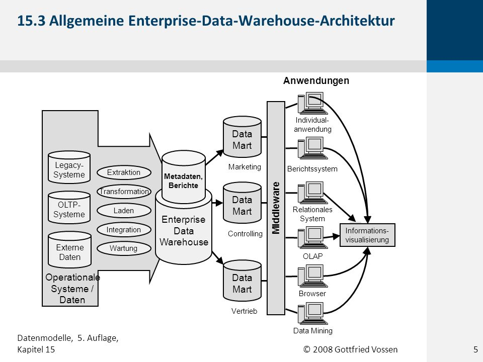 15.3 Allgemeine Enterprise-Data-Warehouse-Architektur